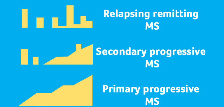Graphic of types of MS