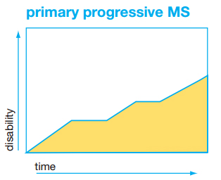 Graph of primary progressive MS