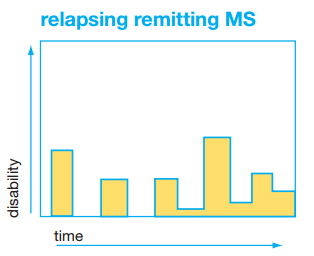 Graph of relapsing remitting MS