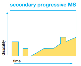 Graph of secondary progressive MS