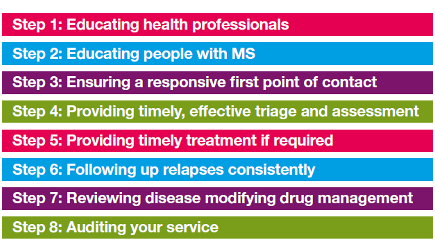 Managing MS relapse guide