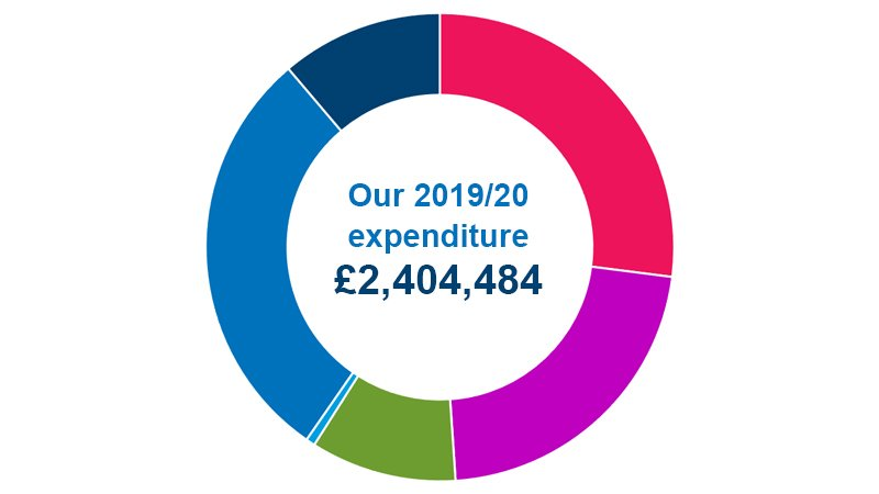 Pie chart showing breakdown of 2019/20 expenditure