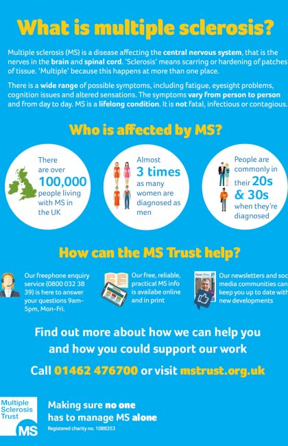 What is MS? poster