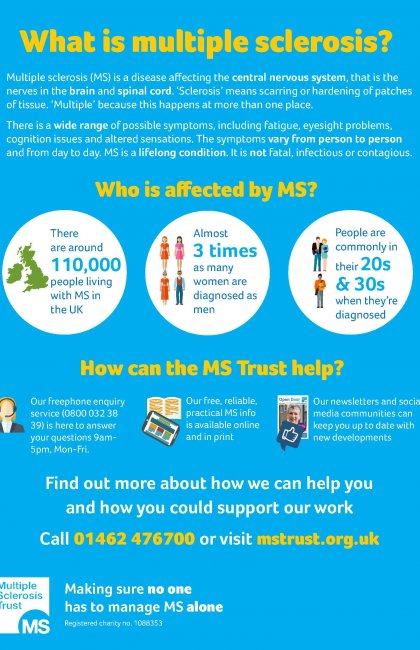What is MS? - poster